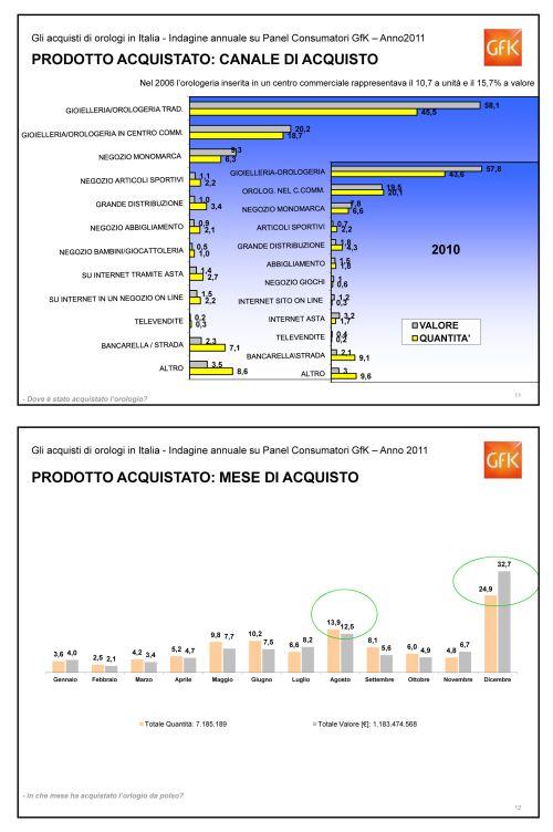 Microsoft PowerPoint - Estratto Consumer Orologi 2011
